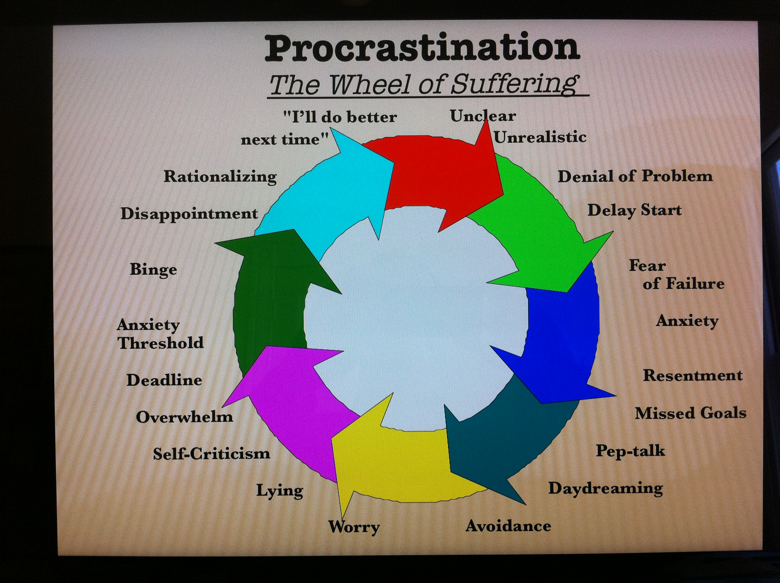 procrastination gateway to failure essay Hamlet's procrastination: a study on his failure to act essay of the protagonist hamlet, is arguably his procrastination in the enactment of his revenge.